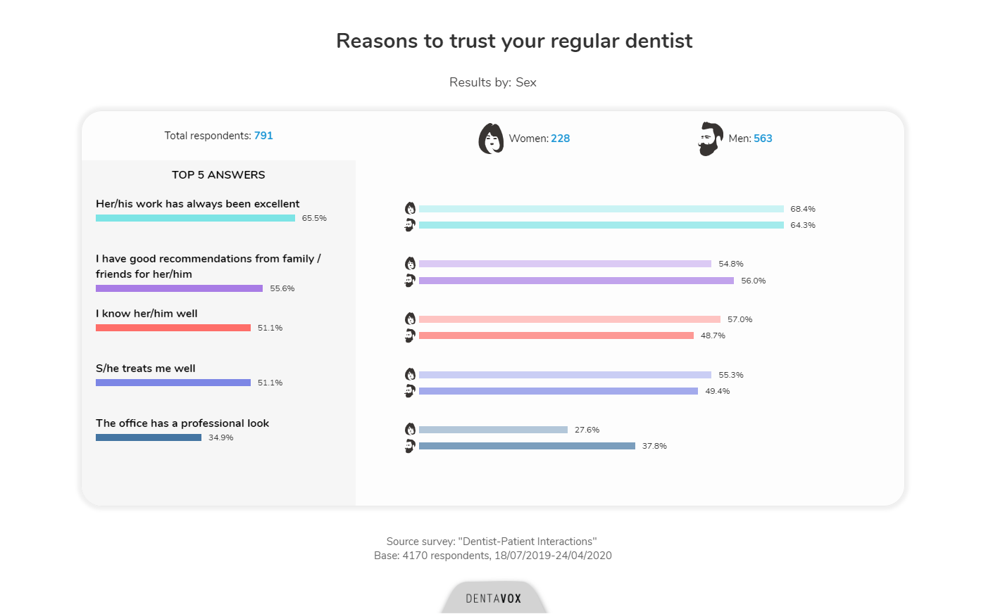 reasons to trust your dentist