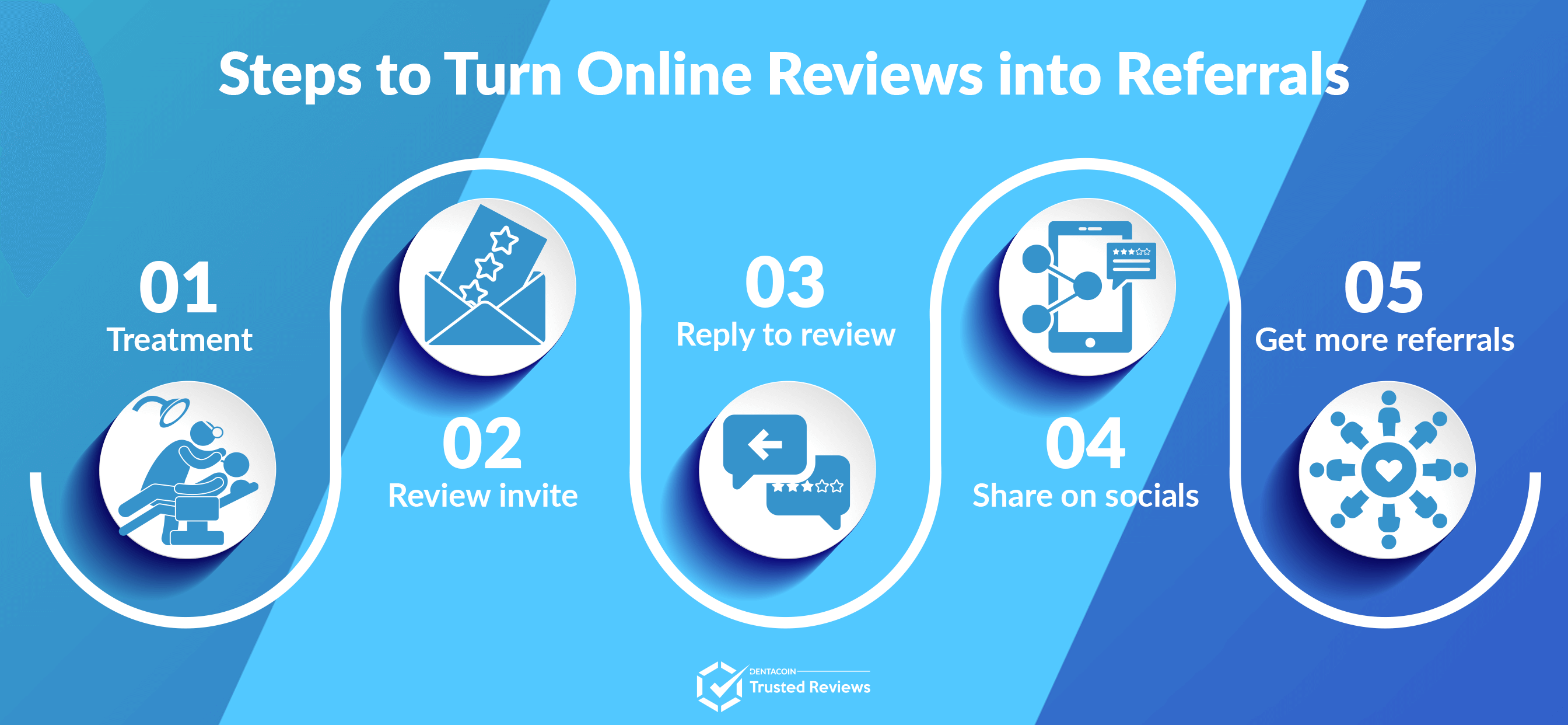 steps from reviews to referrals img