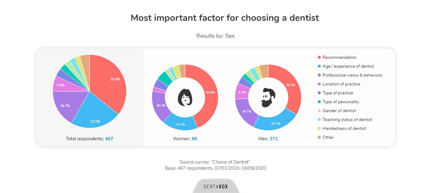 choice of dentist dentavox