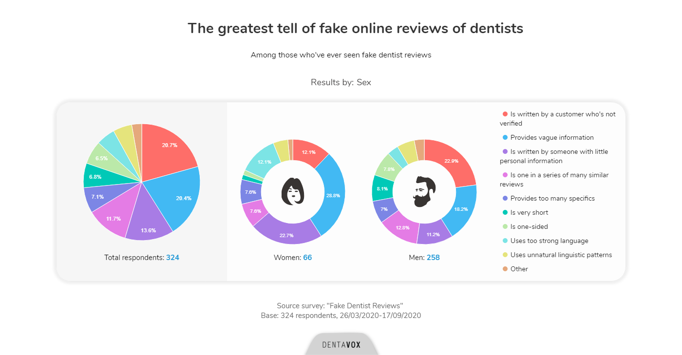 fake dentist reviews dentavox