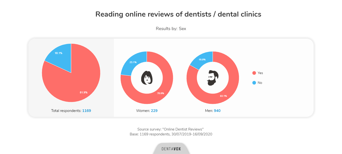 online dentist reviews dentavox