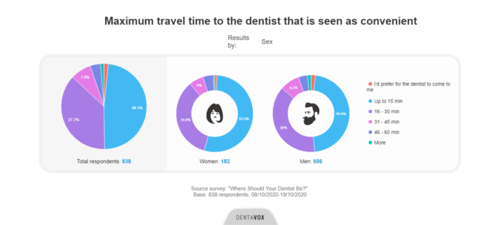 where should your dentist be dentavox